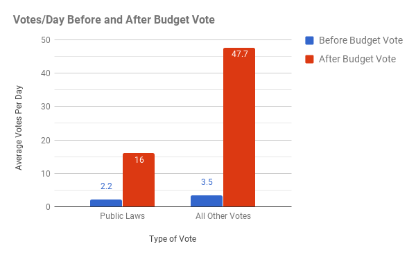 2017HouseAvgVotes.png